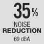 Снижение уровня шума на 35% - 69 дБ(A)