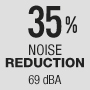 35 % noise reduction -  69 dB(A)