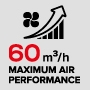 Maximum performance with air flow of 60 m3/h